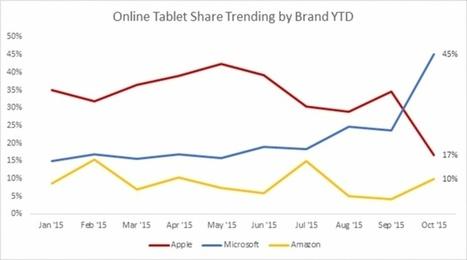 Plus de Surface que d'iPad vendus en ligne selon l'étude d'Ecom Insights Panel | AllMyTech | Scoop.it