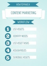 How to Create a Content Marketing Workflow | Kapost Content Marketeer | Digital-News on Scoop.it today | Scoop.it