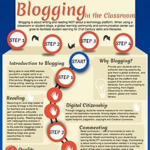 Blogging in Math... | classroom tech for students and teachers | Scoop.it