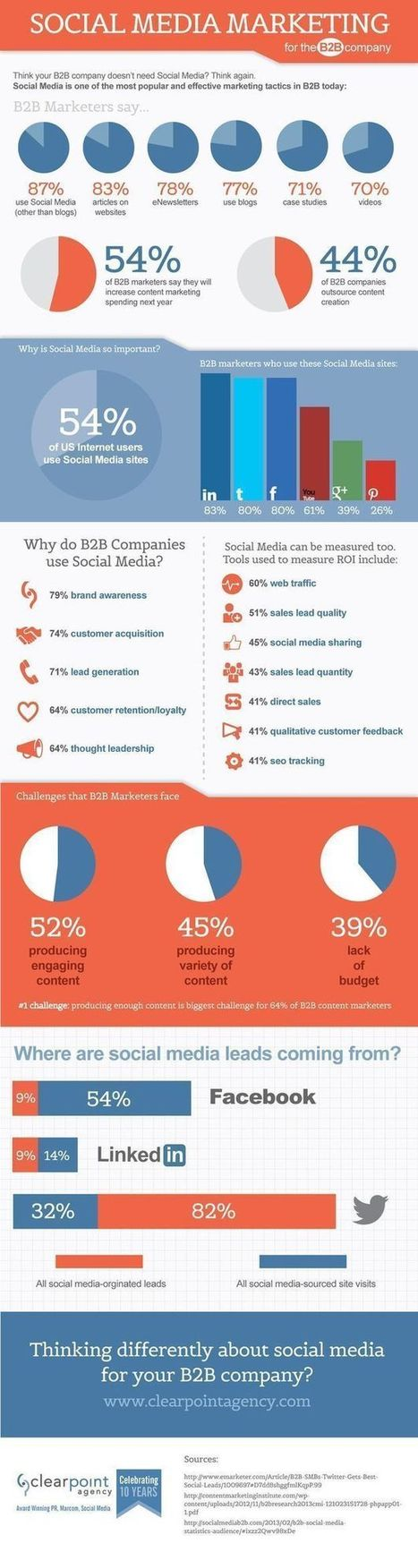 Social Media for B2B Companies [INFOGRAPHIC] - t2Social | Media marketing | Scoop.it
