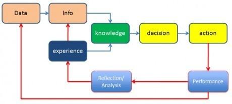 Experience-Performance-Reflection | @HJarche | Educação e competências | Scoop.it
