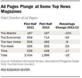 Pages de PUB = -18% pour les news américains sur le 1er semestre 2013 | MédiaZz | Scoop.it