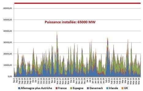 Le coût des énergies renouvelables en chute libre selon l IRENA | Competitive intelligence and green markets | Scoop.it