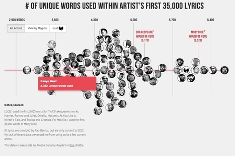 See Who Has the Biggest Vocabulary in Rap - SPIN | Hip-Hop | Scoop.it