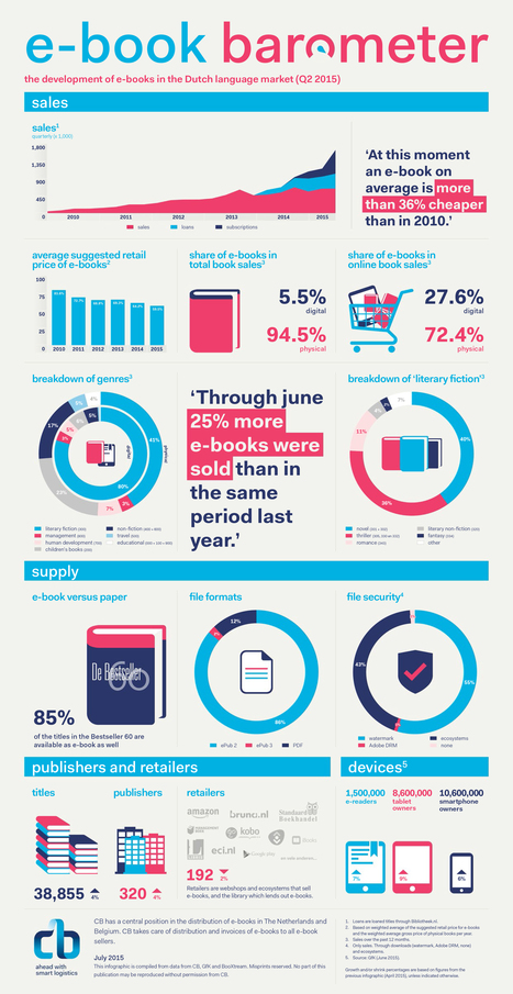 Infographic: eBooks Made Up 5.5% of Dutch Book Sales in Q2 2015   MioBook...Infografiche!   Scoop.it