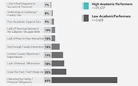 Les bons cours en ligne aident les étudiants à réussir. Mais qu'est-ce qui les aide ?   Formation & technologies   Scoop.it