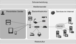 ICT an Zürcher Volksschulen 2022   Bildung und ICT   Mac in der Schule   Scoop.it
