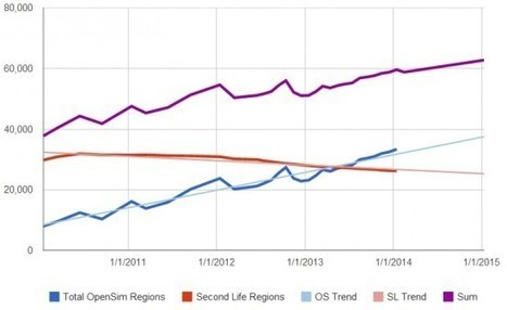 Grid activity down slightly in January – Hypergrid Business | Logicamp.org | Scoop.it