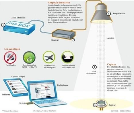 Li-Fi, la technologie alternative au Wi-Fi ?  pour série STI2D | Industrie, bâtiment, énergies durables : actualités et formations | Scoop.it