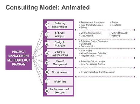 Consulting Model - Animated Single PPT Slide   PMP   Scoop.it