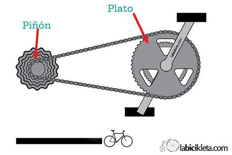 Cómo Usar Los Cambios de tu Bicicleta   Deporte sostenible UNDAV   Scoop.it