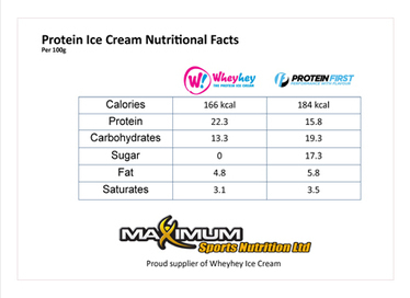 WheyHey Ice Cream - Maximum Sports Nutrition Blog | body building supplements | Scoop.it