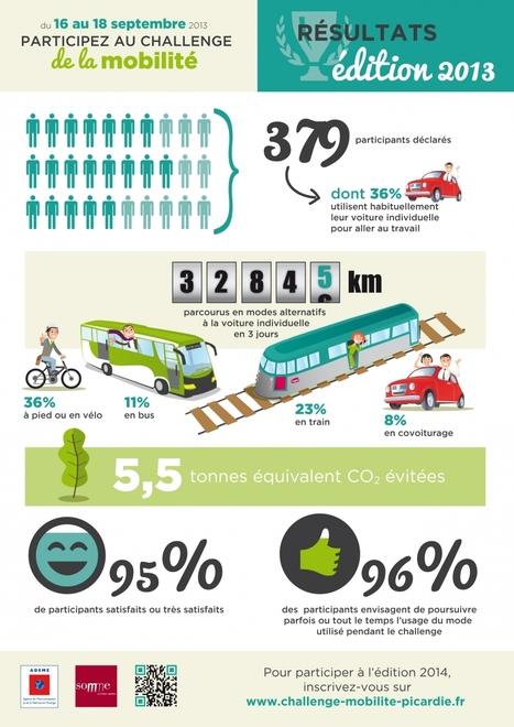 Challenge Mobilité Picardie | Promouvoir les modes de transports alternatifs à la voiture individuelle du 16 au 18 septembre #entreprises #administrations | Transport & territoires | Scoop.it