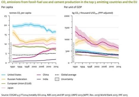Las emisiones de CO2 se estancan por primera vez en 40 años | Educacion, ecologia y TIC | Scoop.it