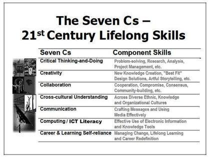 Education-2020 - 21st Century Learning | Teaching ESL and Learning | Scoop.it