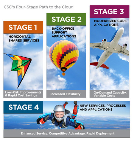 Cloud Computing for Financial Services | CSC | ICT for industries | Scoop.it