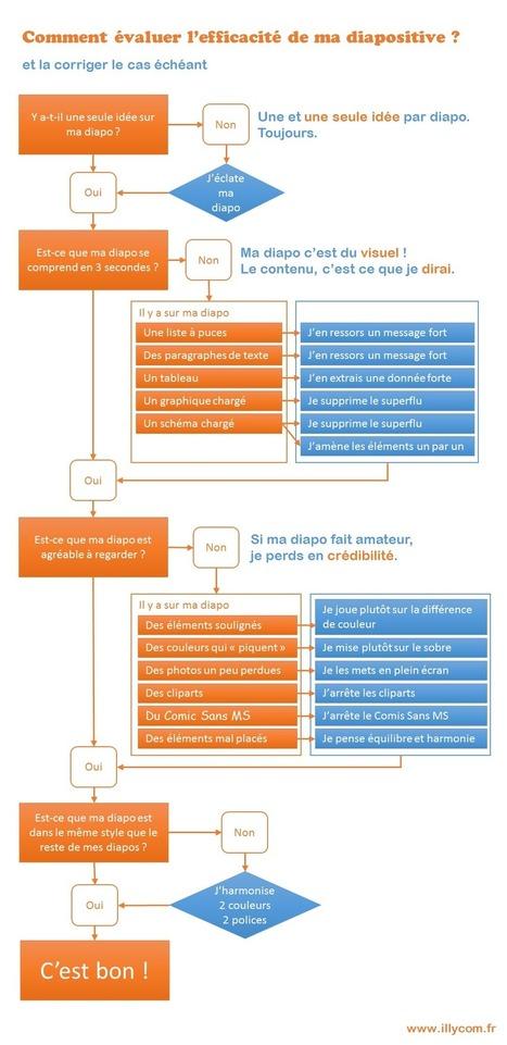 Les trucs pour évaluer sa diapo et la corriger | Solutions Bureautiques et Multimédia | Scoop.it