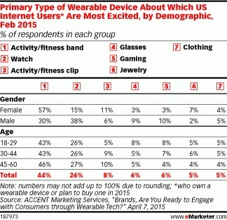 Do Consumers Even Know What They Want from Wearables? - eMarketer | Consumer Behavior in Digital Environments | Scoop.it