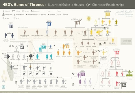Game of Thrones: Illustrated Guide to Houses and Character Relationships [Infographic] | Daily Infographic | Life and Leadership | Scoop.it