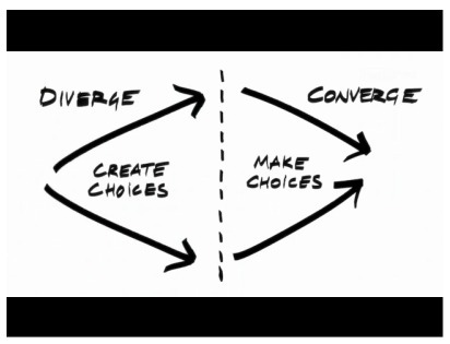 Design Thinking, Agile Enterprise - Only Dead Fish | UX Design Process | Scoop.it