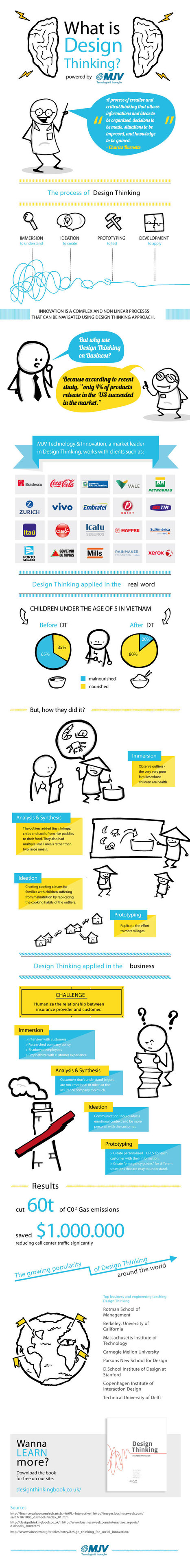 Design Thinking 101 | INFOGRAPHIC | Creative_Inspiration | Scoop.it