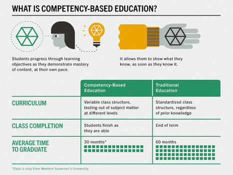 What Is Competency-Based Learning? | Teachthought | Tablets na educação | Scoop.it