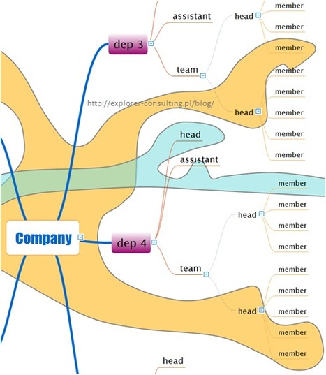 Visual Management – org chart – informal groups with mindmapping | Mind Manager Solutions | Scoop.it