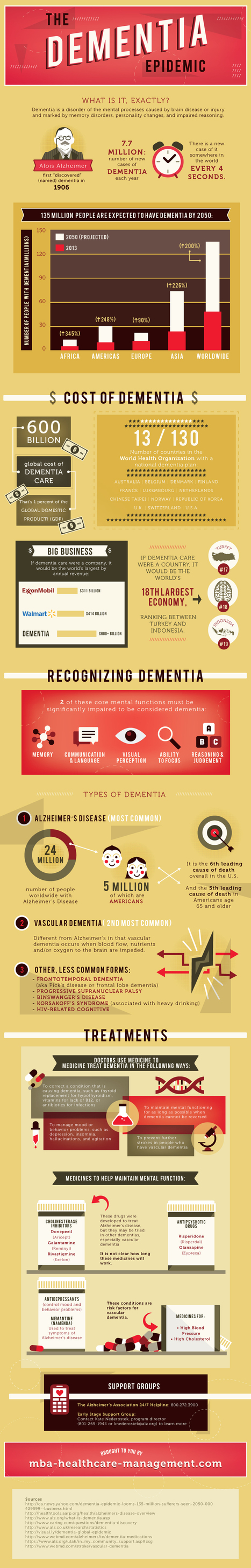 The Dementia Epidemic at a Glance and The Future - Alzheimers Support | Alzheimer's Support | Scoop.it