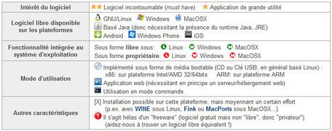 EPFL-ENAC | Annuaire EPFL des principaux logiciels libres | Time to Learn | Scoop.it