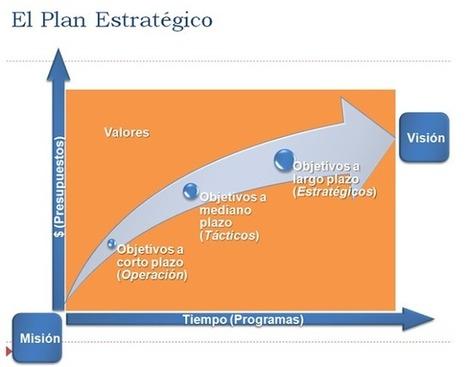 Etapas de la Planeación Estratégica | Gestión organizacional | Scoop.it