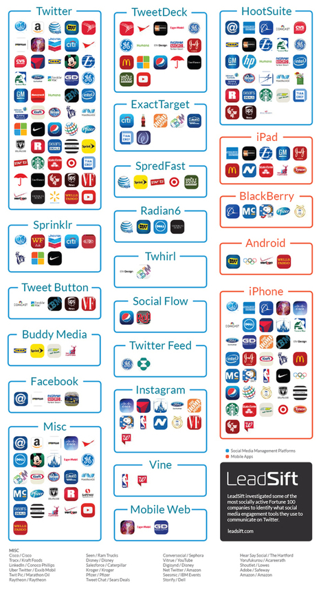 Here are the top social media management tools being used by the Fortune 100 - The Hub | Teknowledgey | Scoop.it