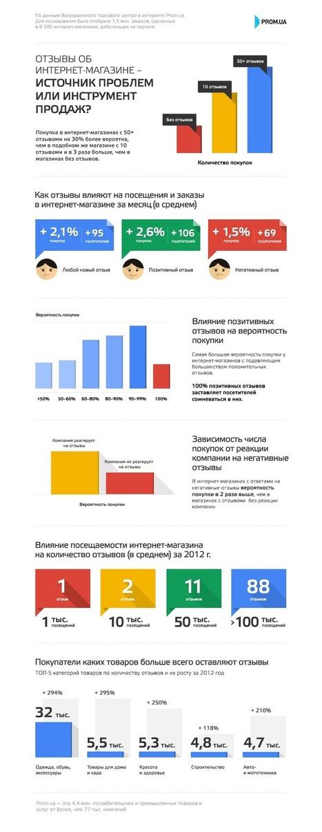 Инфографика: Как отзывы на сайте интернет-магазина влияют на продажи | SEO, SMM | Scoop.it