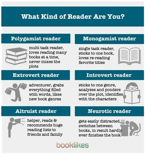 Awesome Visual Featuring Six Types of Readers ~ Educational Technology and Mobile Learning | Reading Challenge | Scoop.it