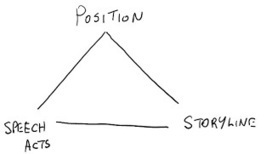 Improvisation Blog: What Does Creativity Do? - a Speculation using Positioning Theory | Wisdom 1.0 | Scoop.it
