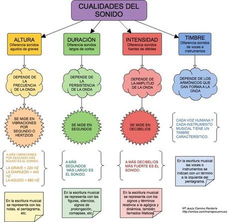 EL SONIDO Y SUS CUALIDADES - Classmint.com   Informacioninvisible   Scoop.it