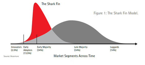 Why digital disruption resembles a shark fin - Accenture | Innovation Strategies | Scoop.it