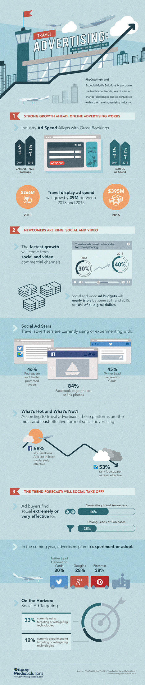 INFOGRAPHIC: Facebook's Role in Travel Advertising | MarketingHits | Scoop.it