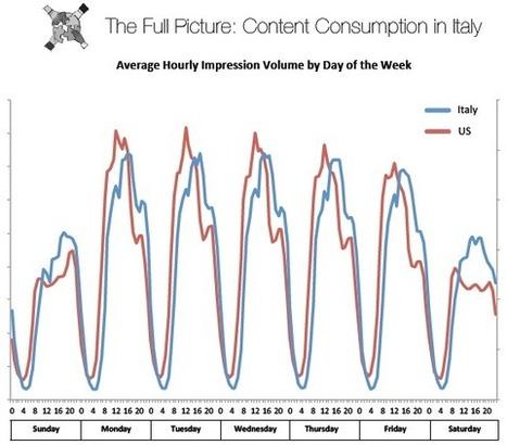 ESCLUSIVA: gli orari in cui si consumano i contenuti online, in Italia! | Socially | Scoop.it