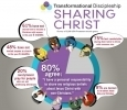 Study: Churchgoers Say Sharing Faith Essential, Many Never Do | Troy West's Radio Show Prep | Scoop.it