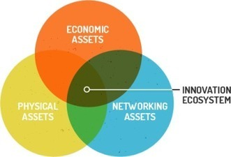 The Rise of Innovation Districts - URENIO Watch   Actualidad   Scoop.it