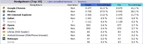 Parts de marché des navigateurs : des statistiques bidonnées ! | Informatique | Scoop.it