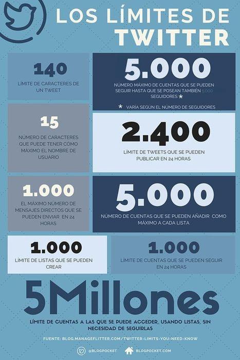 Límites de Twitter en cifras (infografía) | Information Technology & Social Media News | Scoop.it