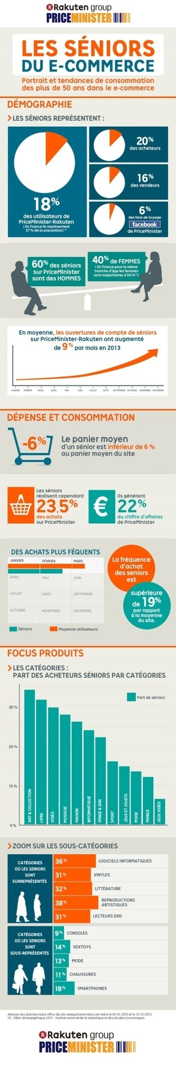 Infographie : les seniors, ces grands cyberacheteurs | sondage | Scoop.it