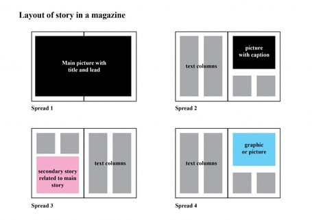 Narratives for digital distribution « Digital Distribution | Just Story It | Scoop.it
