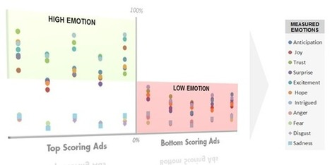 Key Characteristics of Top Performing Ads - More Than Just an Emotion | Marketing Research Association | Integrated Brand Communications | Scoop.it