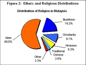 Religions in Malaysia | Year 6 Geography: Peoples and cultures of Malaysia | Scoop.it