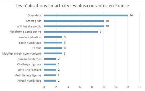 Smart cities : la carte des villes intelligentes en France | Communication numérique et collectivités | Scoop.it