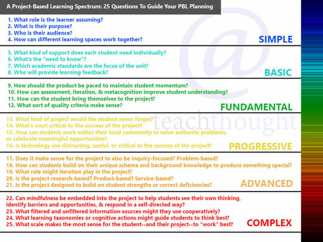 A Project-Based Learning Spectrum: 25 Questions To Guide Your PBL Planning | If the world were a village - global thoughts for global education | Scoop.it