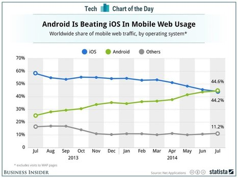 Worldwide web traffic by OS : Android surpasses iOS for the first time | Online Mobile and Videos | Scoop.it