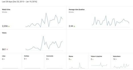 YouTube e le metriche: ecco come e perché leggere i report | marketing personale | Scoop.it